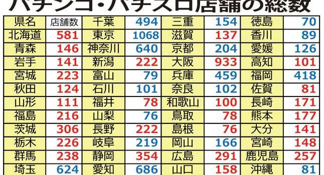 【調査】パチンコ台・パチスロ機設置数の多い県…ベスト3は「宮崎」「鹿児島」「大分」